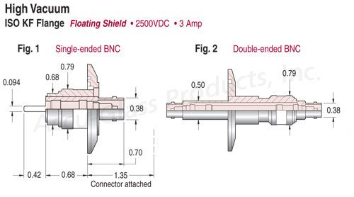 BNC - Floating Shield Feedthroughs on ISO KF,LF Flanges