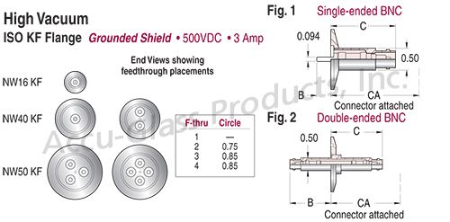 BNC - Grounded Shield Feedthroughs on ISO KF,LF Flanges