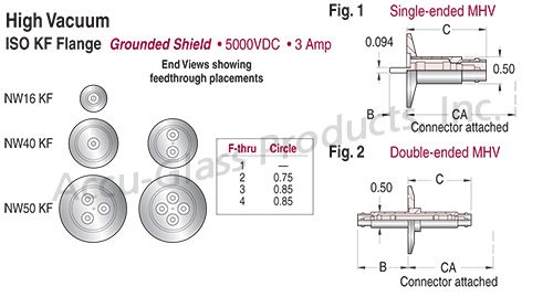 MHV - Grounded Shield Feedthroughs on ISO KF,LF Flanges