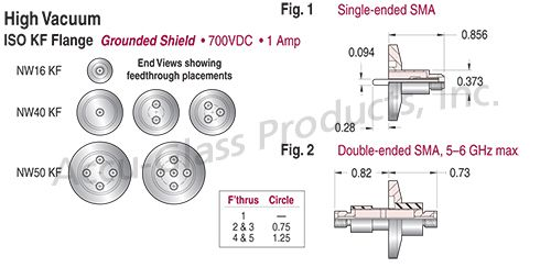 SMA - Grounded Shield Feedthroughs on ISO KF,LF Flanges