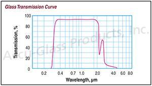 "Corning 7056 Borosilicate Glass Viewport - 1.33"" CF Flange"