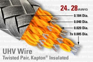28 AWG - Shielded, 12 Twisted Pair (24 Conductor)